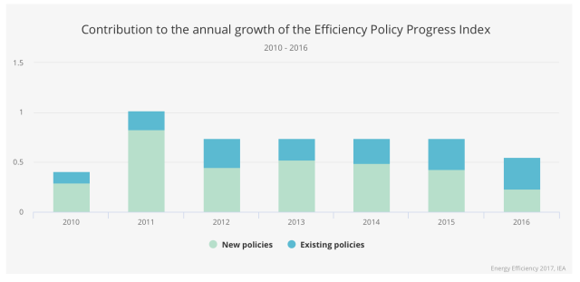 efficiency-policy-progress-2010-2016.png
