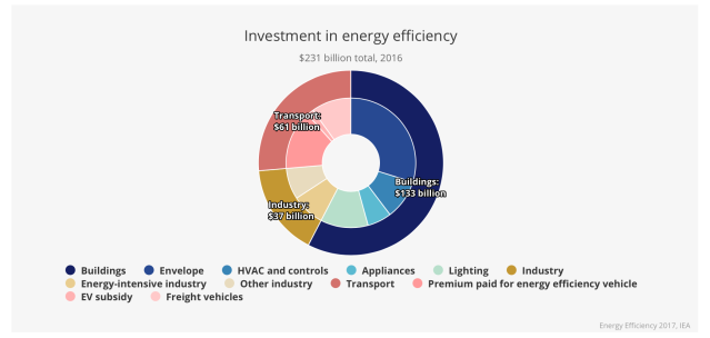 investment-in-energy-efficiency2016.png